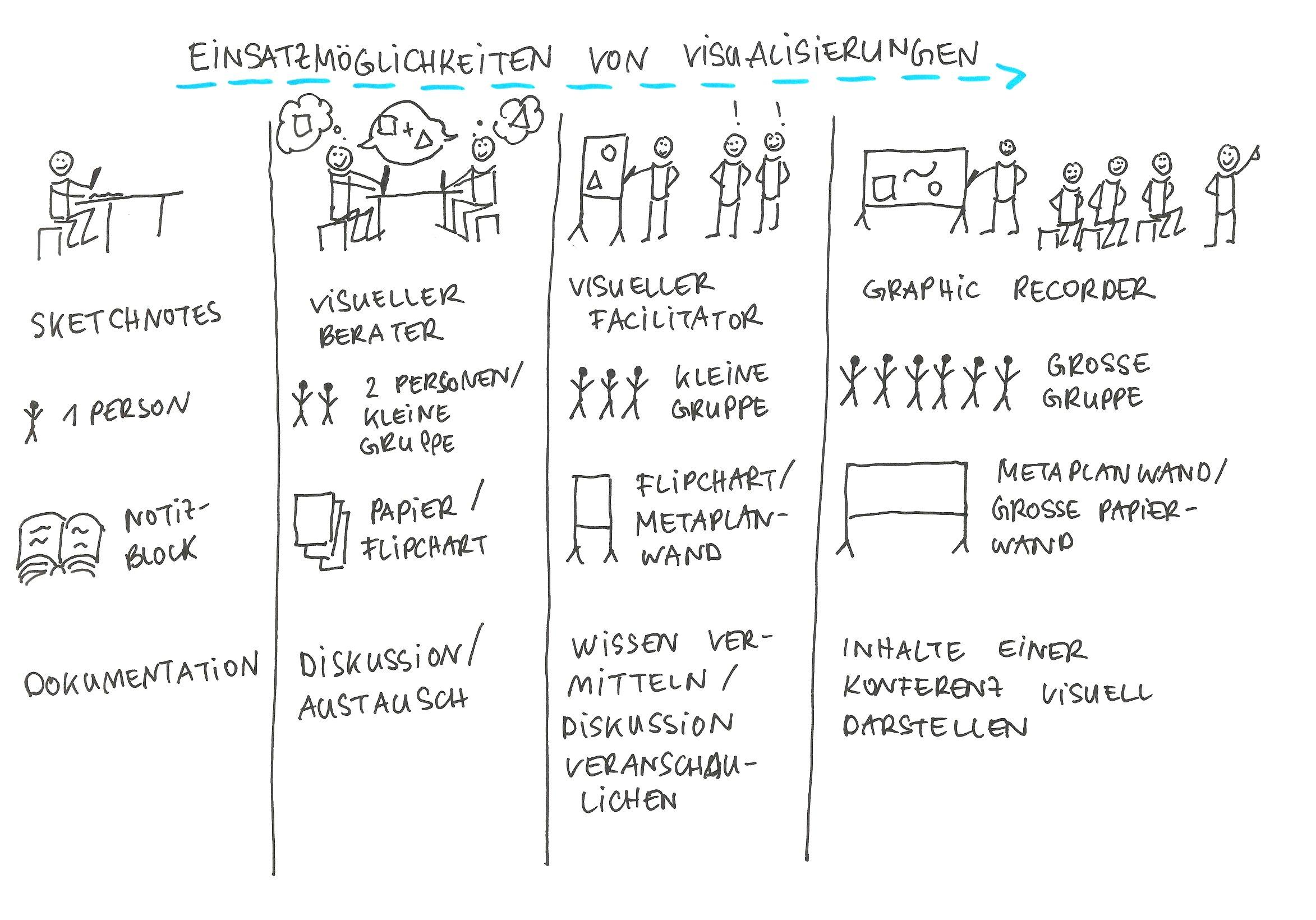 Einsatzmöglichkeiten von Visualisierungen