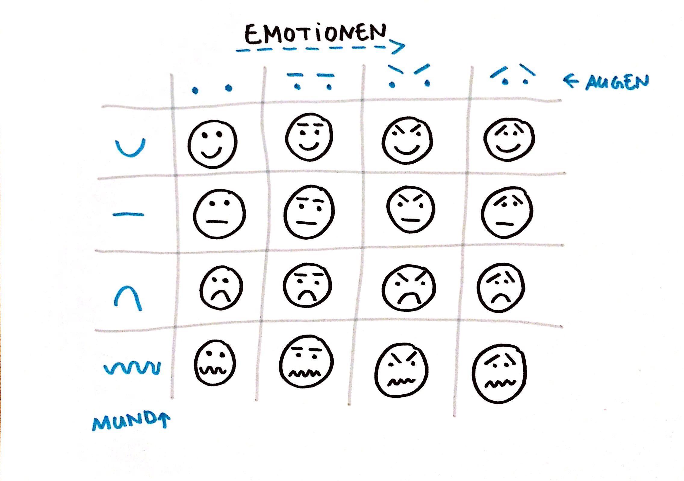 Wie Du Emotionen darstellen kannst