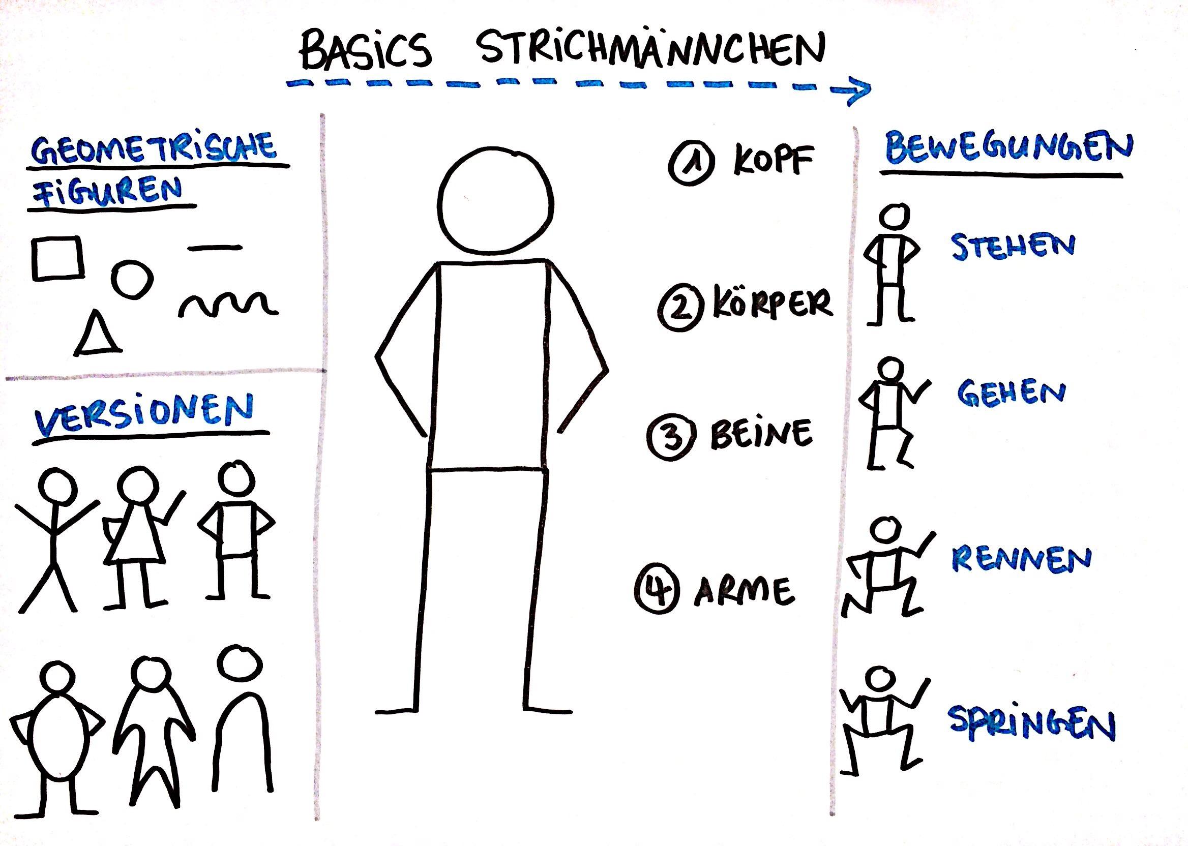 Wie Du Strichmännchen einfach zeichnest