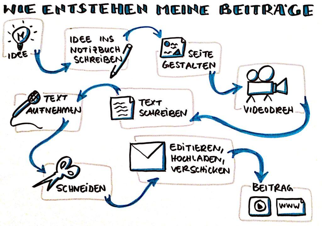 Sketchnotes bloggen
