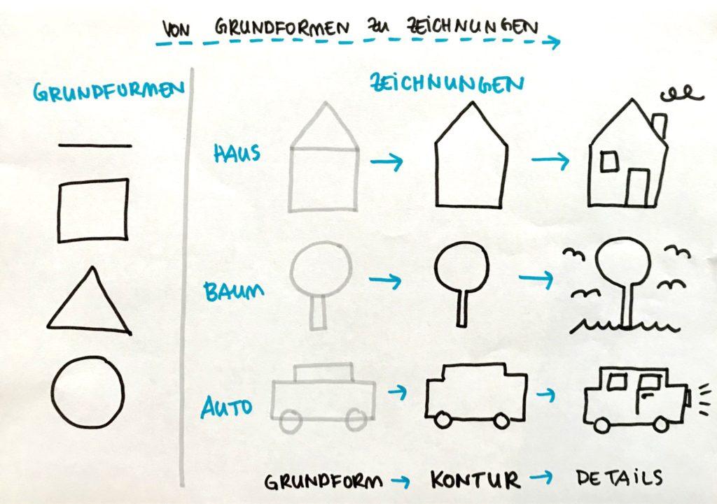 Von Grundformen zu Zeichnungen